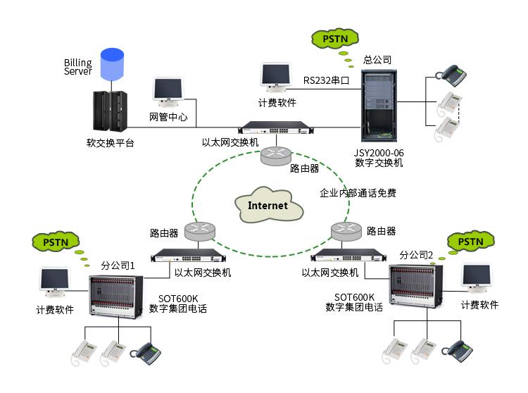 VoIP企业解决方案 拓扑图