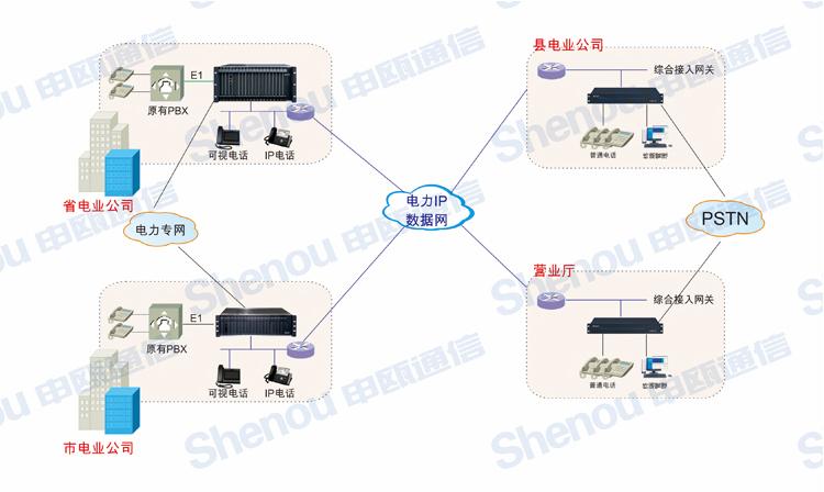 电力系统应用方案 拓扑图