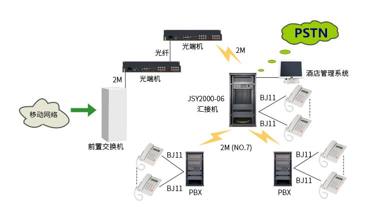 JSY2000-06交换机酒店解决方案 拓扑图