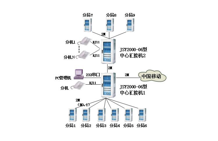 JSY2000-06交换机在广电系统的解决方案 拓扑图