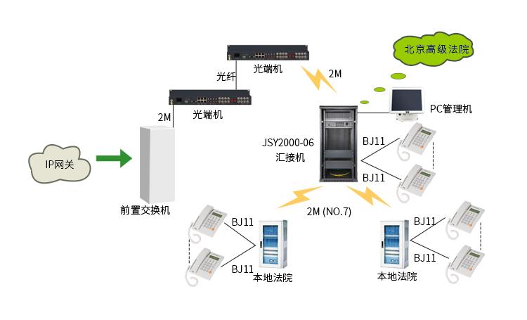 JSY2000-06交换机在公检法行业的解决方案 拓扑图