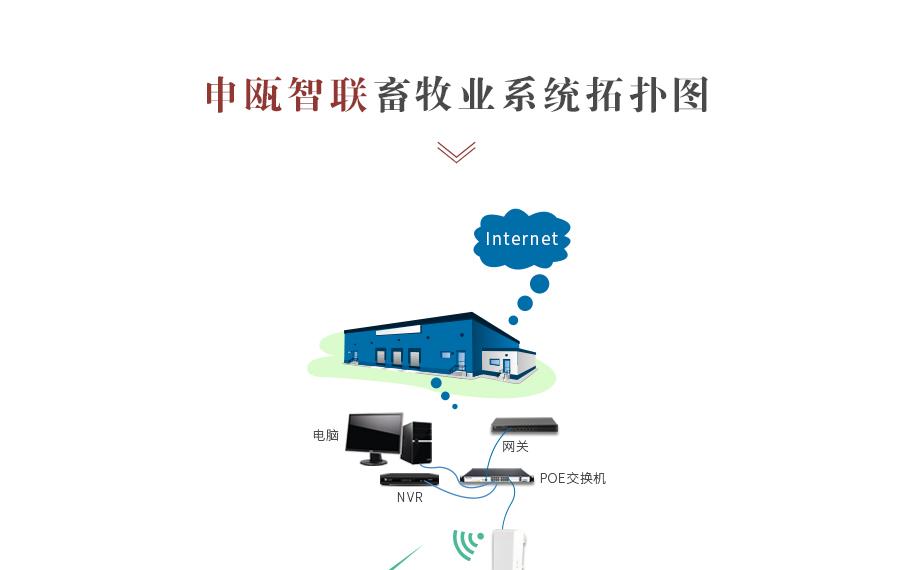畜牧业无线远程监控解决方案_07.jpg